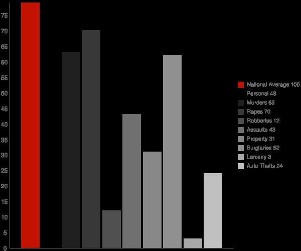 Hartford AR Crime Statistics