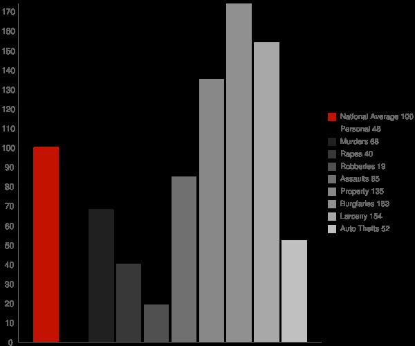 Fremont IN Crime Statistics