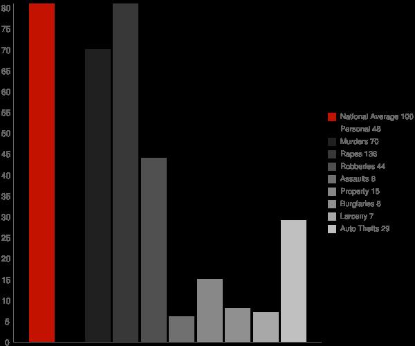 Harvest AL Crime Statistics