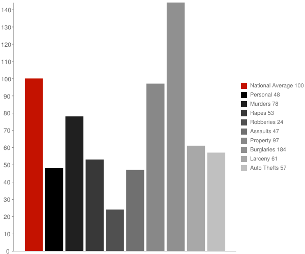 Chloride AZ Crime Statistics