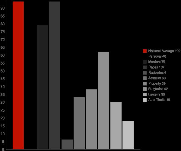 Fredericksburg IN Crime Statistics