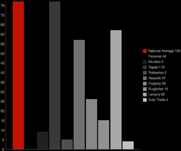 Avon NY Crime Statistics