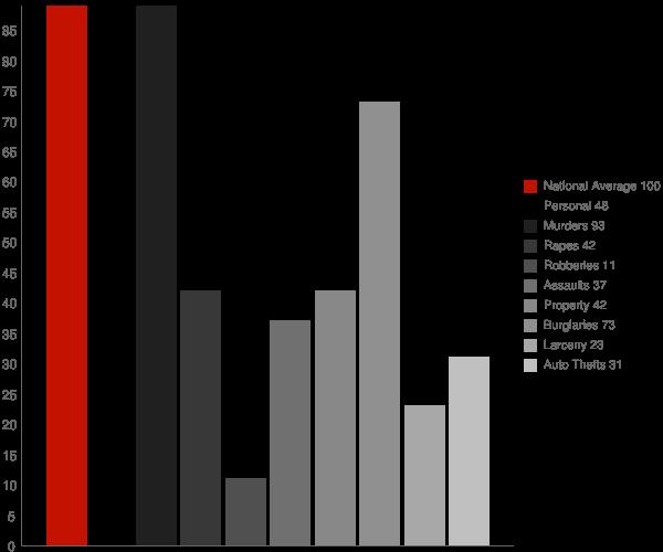 Ellenboro NC Crime Statistics