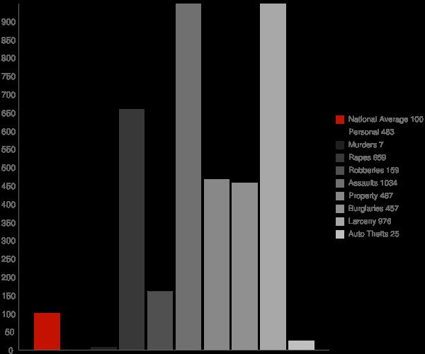 Little Valley NY Crime Statistics