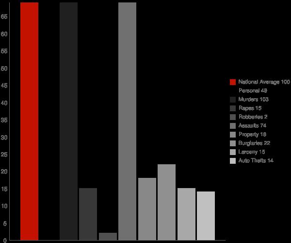 Western Grove AR Crime Statistics