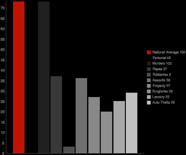 Shady Spring WV Crime Statistics