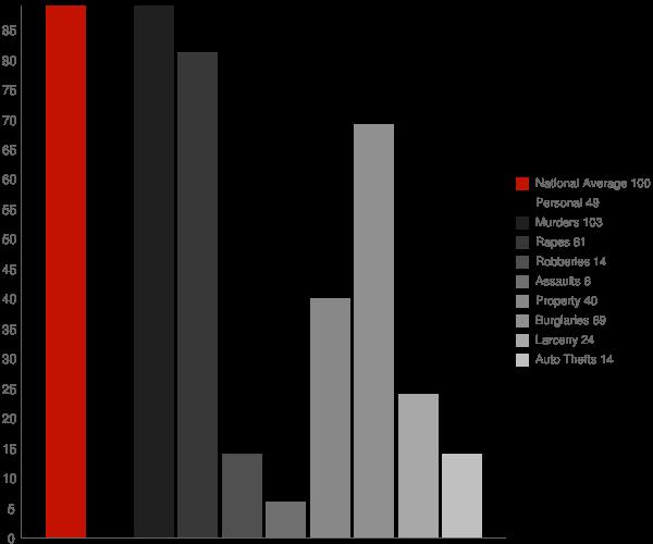 Amberg WI Crime Statistics