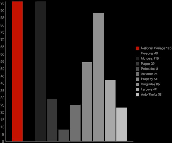 Tontitown AR Crime Statistics