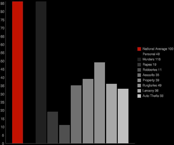 Henderson WV Crime Statistics