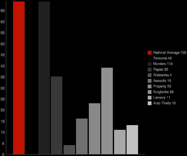 Bayard WV Crime Statistics