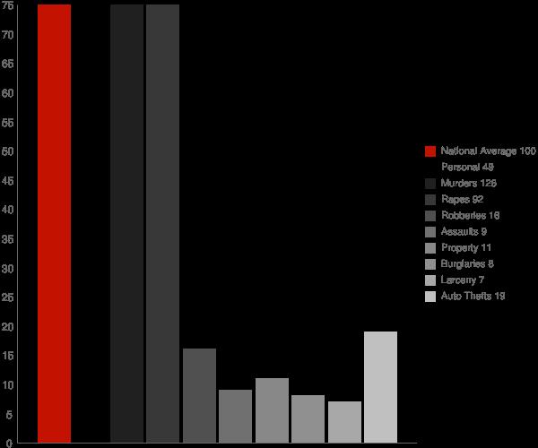 Clayhatchee AL Crime Statistics