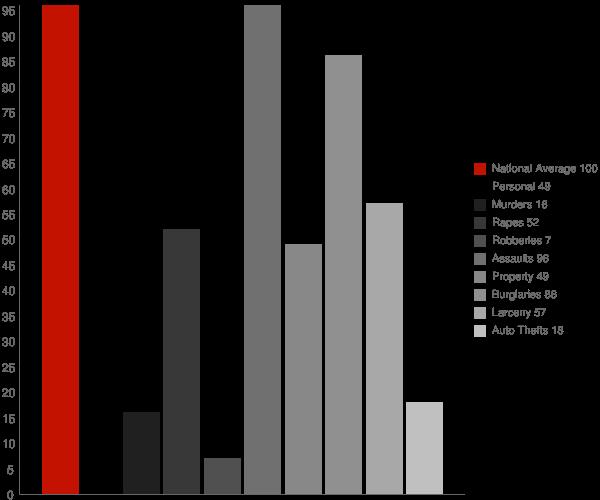 Long Barn CA Crime Statistics