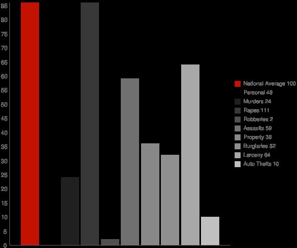 Caledonia NY Crime Statistics