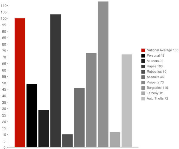 Tioga WV Crime Statistics