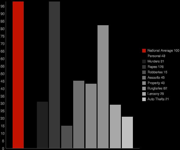 Presquille LA Crime Statistics