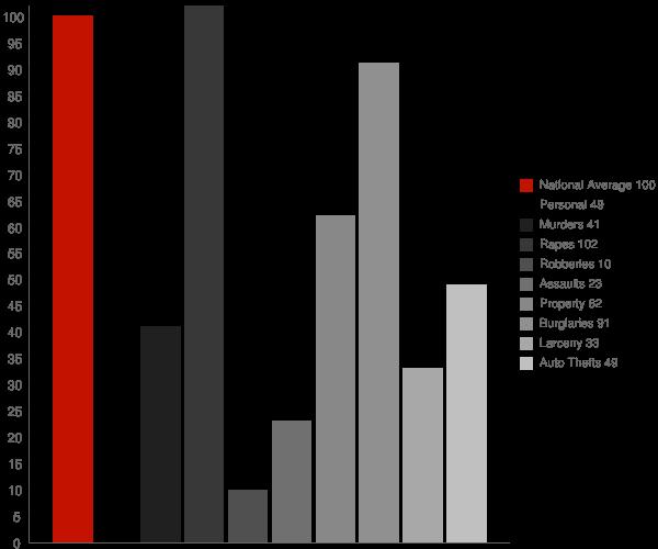 Smithfield WV Crime Statistics