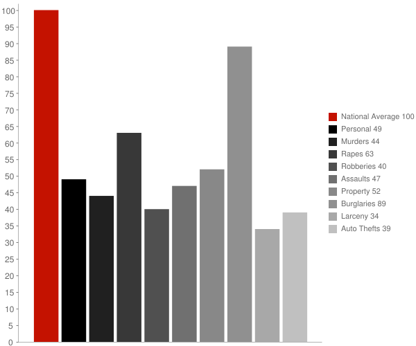 Calvary GA Crime Statistics