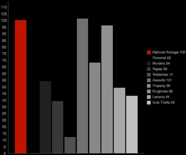 Hico WV Crime Statistics