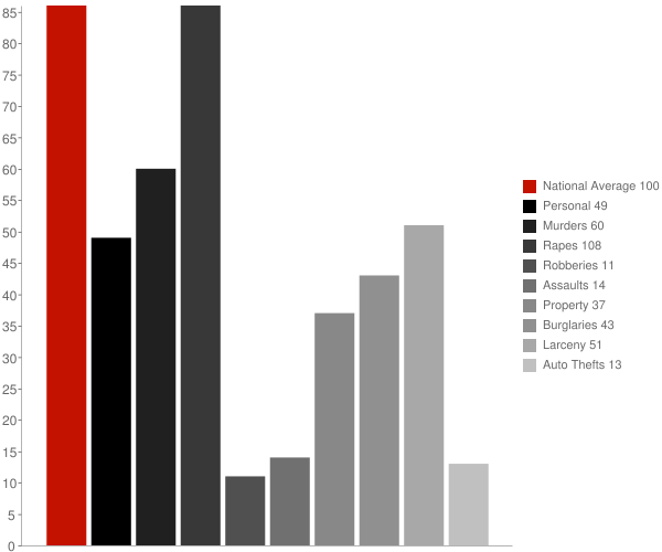 Bethel CT Crime Statistics