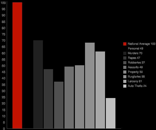 Sparks GA Crime Statistics
