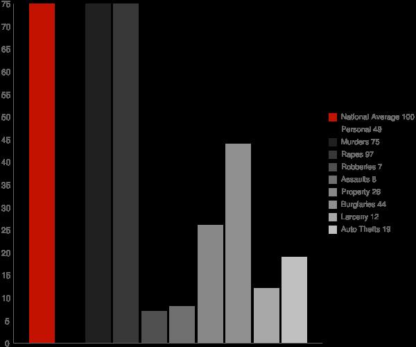 New Edinburg AR Crime Statistics