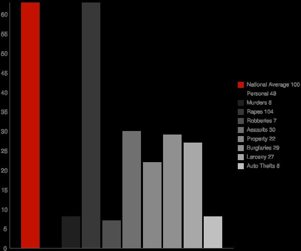 Westernport MD Crime Statistics