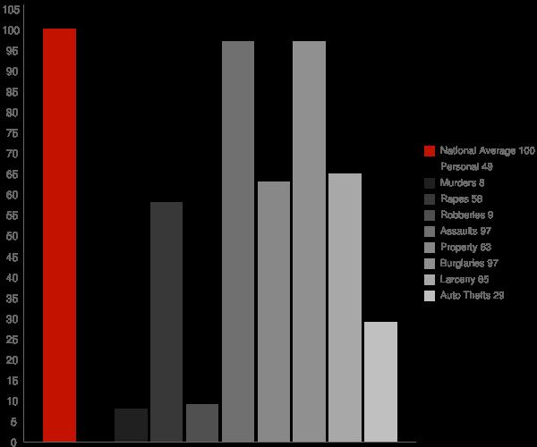 Parsons TN Crime Statistics