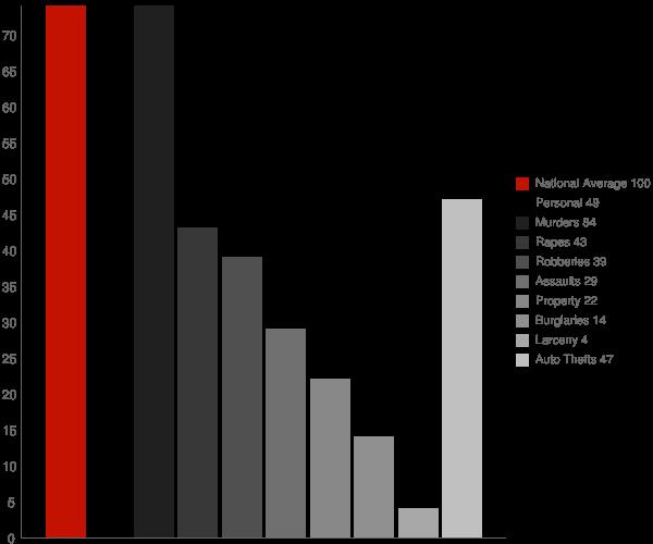 Stem NC Crime Statistics