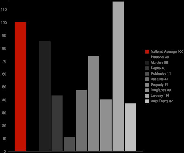 Keyser WV Crime Statistics