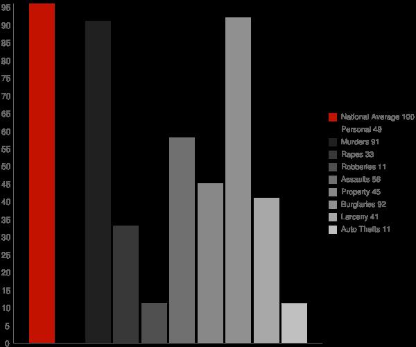 Hardwick CA Crime Statistics