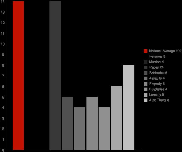 Warwick ND Crime Statistics
