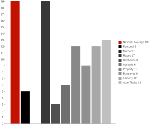 Mayville ND Crime Statistics