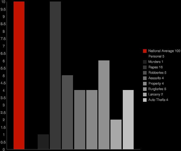 Aleneva AK Crime Statistics