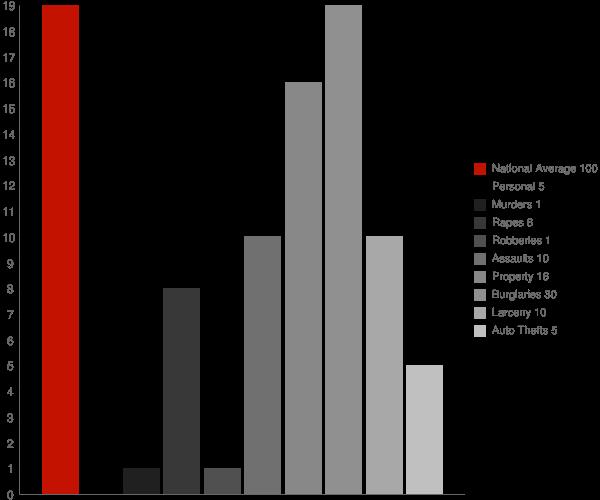 Lapel IN Crime Statistics
