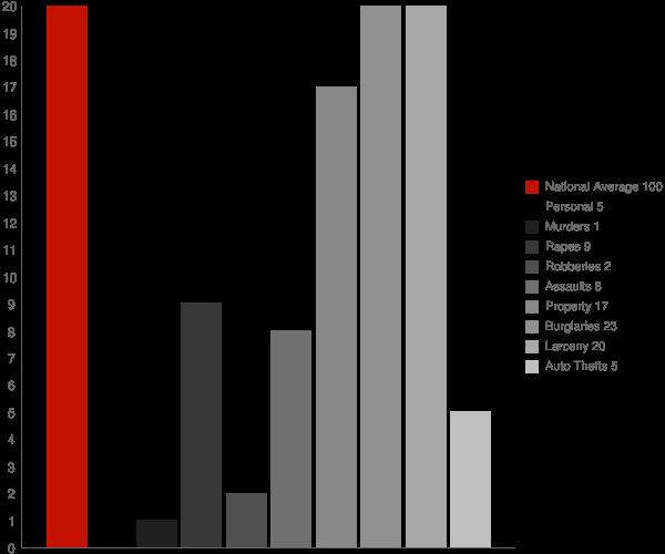 Edgewood IN Crime Statistics