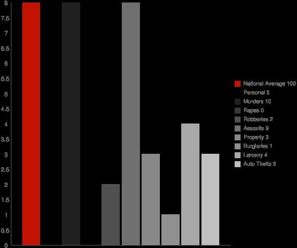Hollis AK Crime Statistics