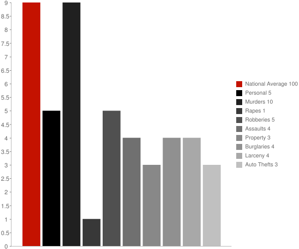 Tatitlek AK Crime Statistics