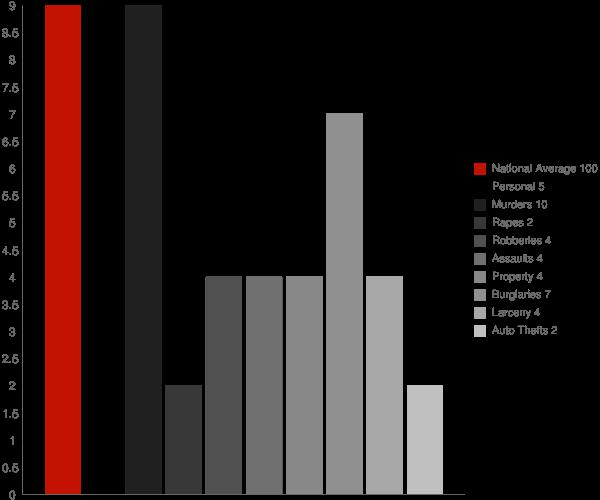 La Paz IN Crime Statistics