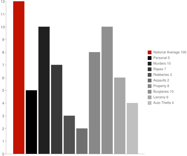 Collinsville AL Crime Statistics