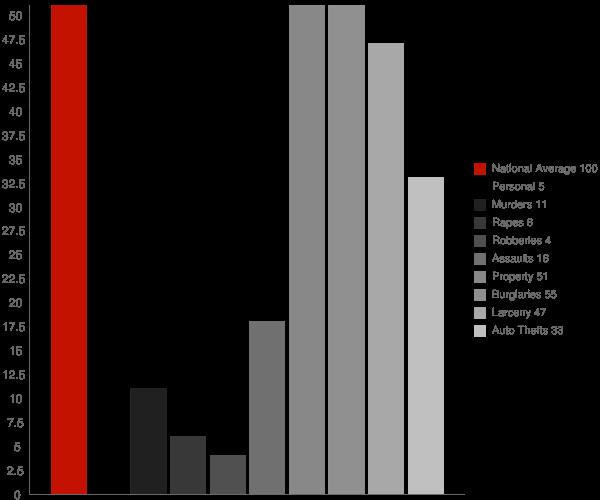 Butte ND Crime Statistics