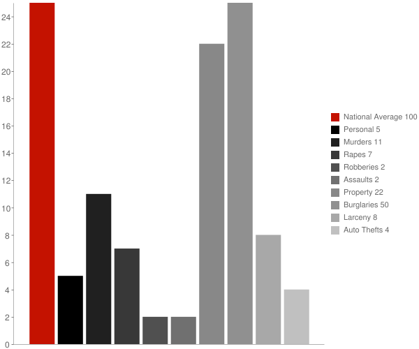 Fyffe AL Crime Statistics