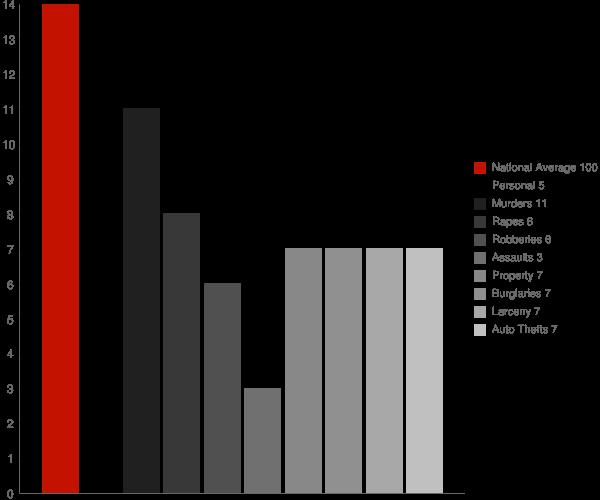 Lumberton MS Crime Statistics