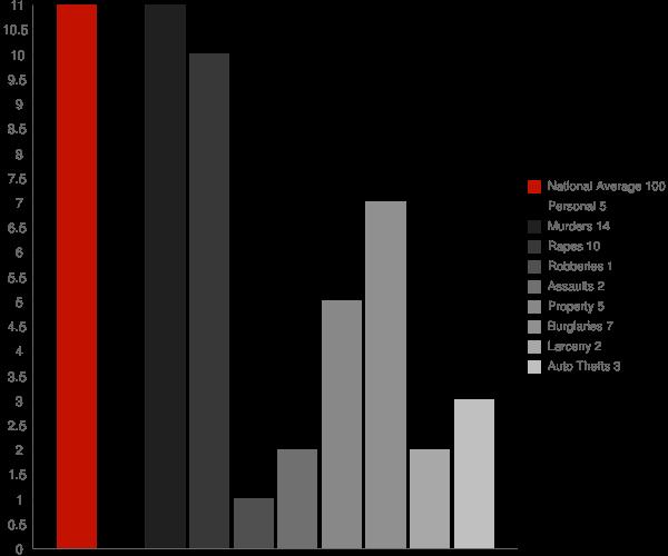 Kennedy AL Crime Statistics