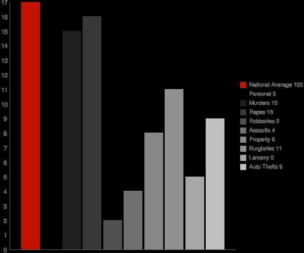 Adams ND Crime Statistics