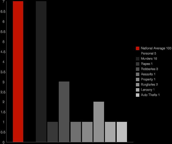 Rossville IN Crime Statistics