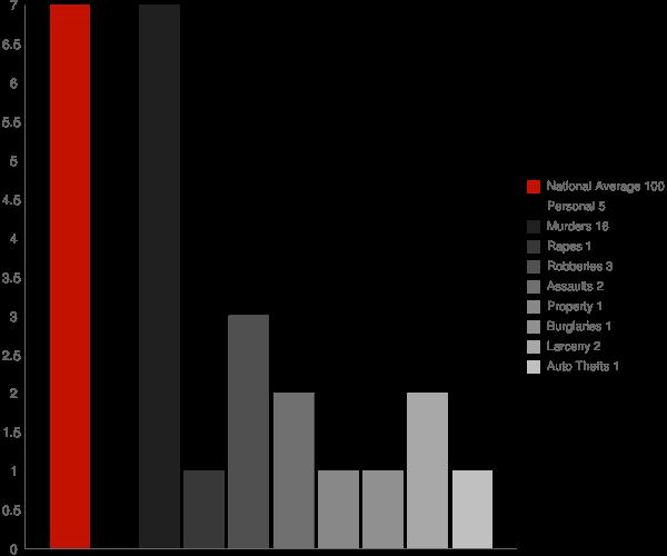North Tunica MS Crime Statistics