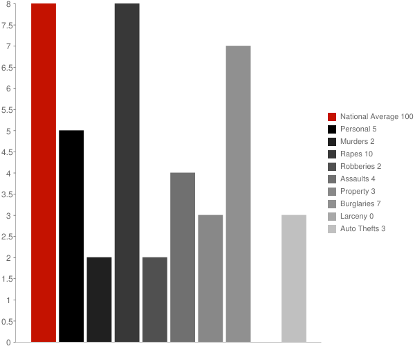 Barneveld NY Crime Statistics