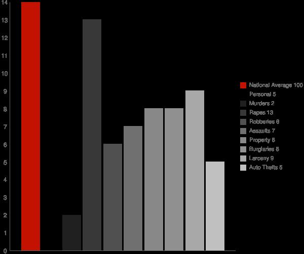 Smithville MS Crime Statistics