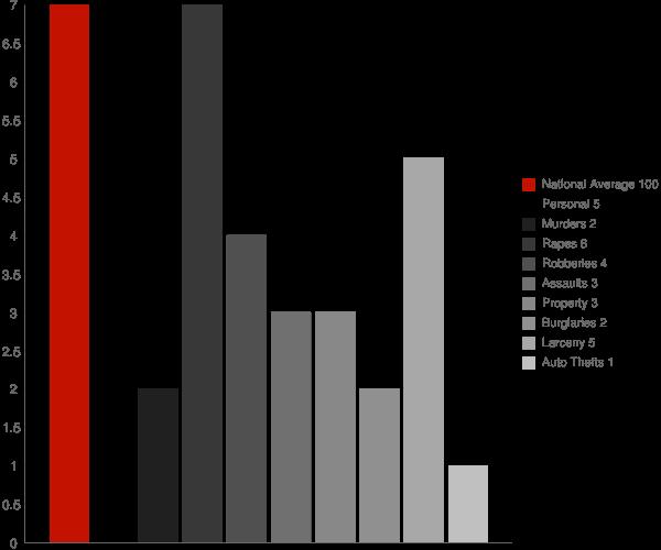 South Woodstock CT Crime Statistics