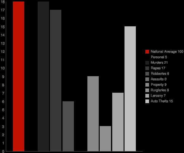 Des Lacs ND Crime Statistics